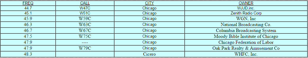 rtl-chicago-frequencies-1940s