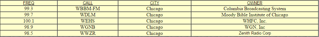 rtl-chicago-frequencies-1950s